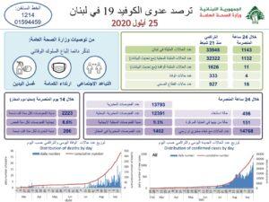 تقرير وزارة الصحة