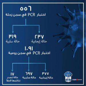 قوى الأمن تنشر نتائج فحوص الـ PCR في السجون